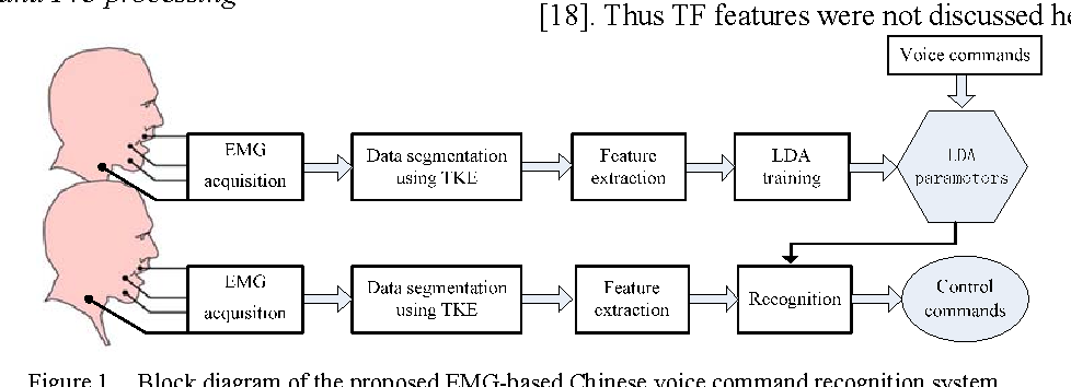block diagram of the proposed emg-based chinese voice command recognition  system