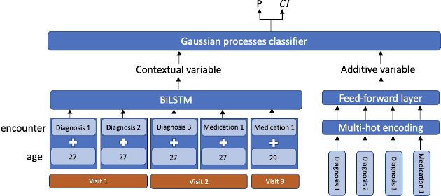 Figure 1 for Risk factor identification for incident heart failure using neural network distillation and variable selection