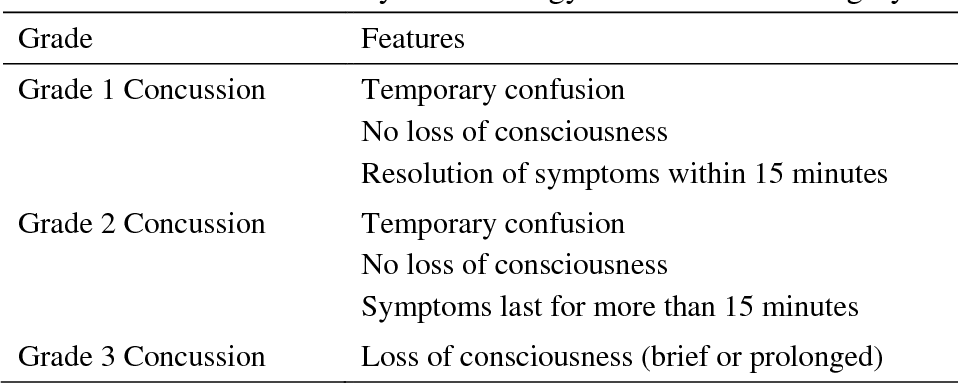 Table 1 from Paediatric concussion: Knowledge and practices of