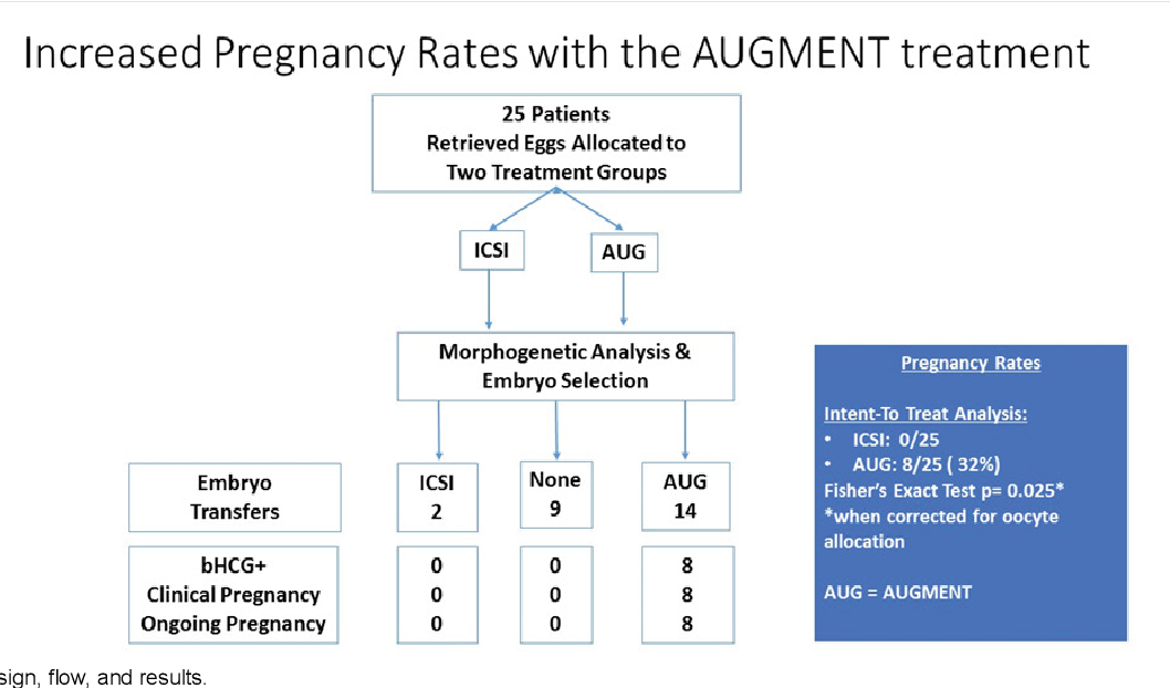PDF] The AUGMENT SM Treatment: Physician Reported Outcomes of the
