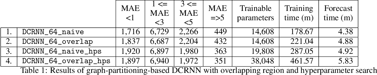 Figure 2 for Graph-Partitioning-Based Diffusion Convolution Recurrent Neural Network for Large-Scale Traffic Forecasting