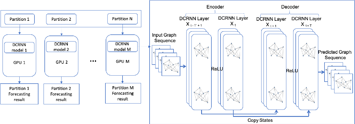 Figure 1 for Graph-Partitioning-Based Diffusion Convolution Recurrent Neural Network for Large-Scale Traffic Forecasting