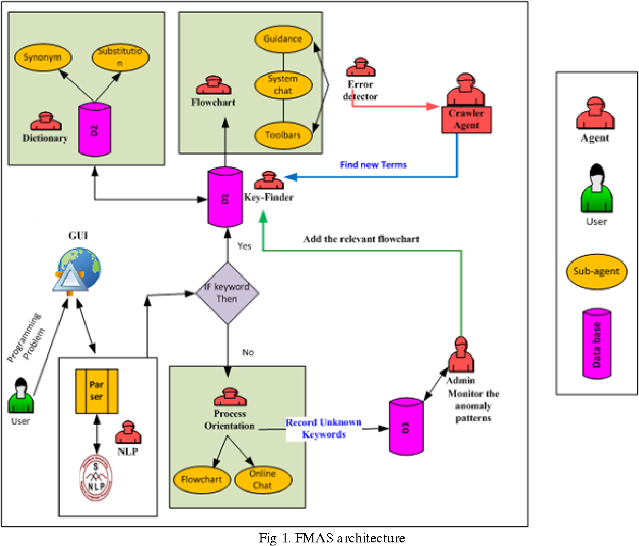 Figure 1 from A FLOWCHART-BASED MULTI-AGENT SYSTEM FOR ASSISTING
