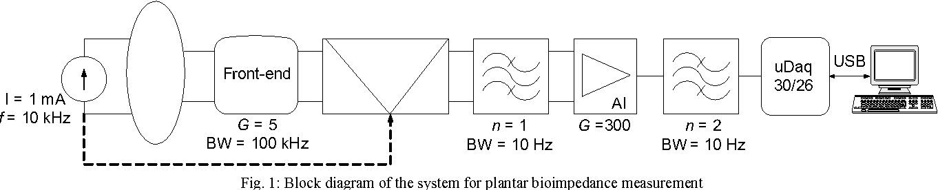 Heart rate detection from plantar bioimpedance measurements figure 1 ccuart Image collections