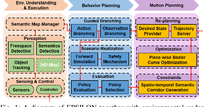 Figure 1 for EPSILON: An Efficient Planning System for Automated Vehicles in Highly Interactive Environments