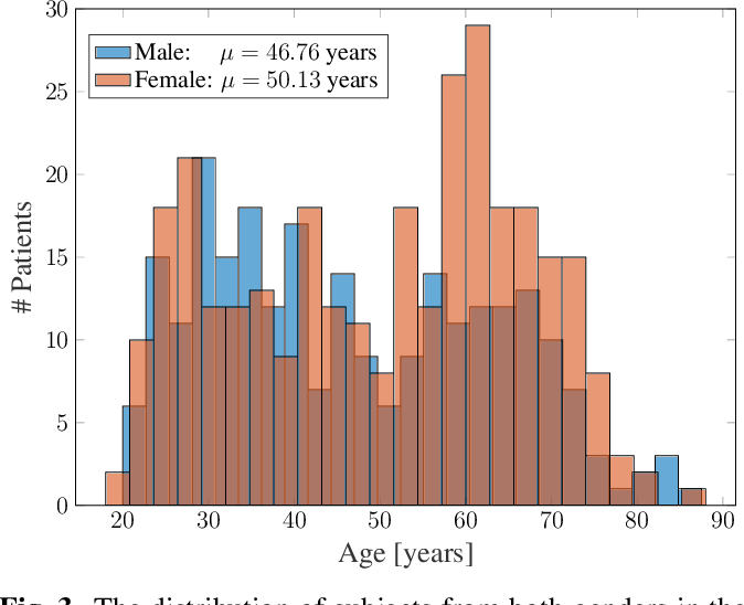 Figure 4 for Organ-based Age Estimation based on 3D MRI Scans