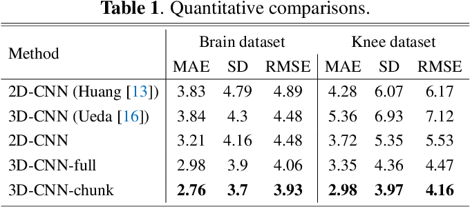 Figure 2 for Organ-based Age Estimation based on 3D MRI Scans