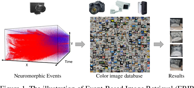 Figure 1 for Matching Neuromorphic Events and Color Images via Adversarial Learning
