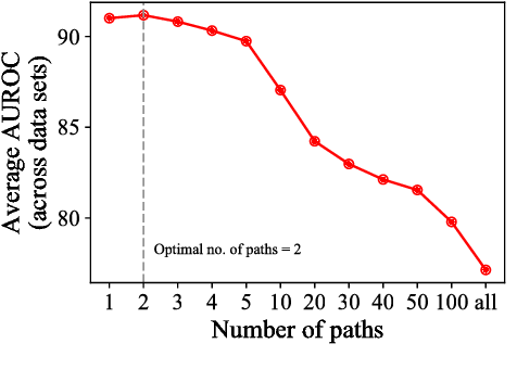 Figure 4 for Finding Streams in Knowledge Graphs to Support Fact Checking