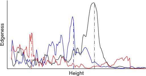Figure 4 for Combining Maps and Street Level Images for Building Height and Facade Estimation