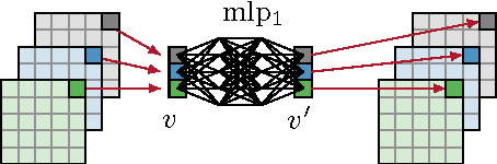Figure 2 for End-to-End Learning for Image Burst Deblurring