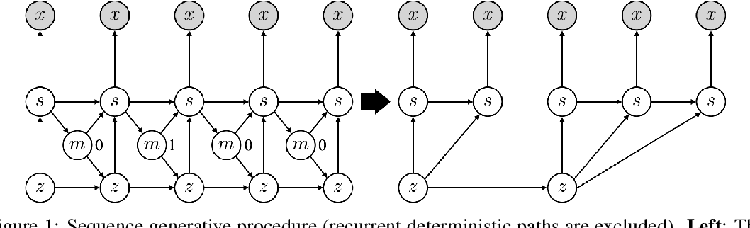 Figure 1 for Variational Temporal Abstraction