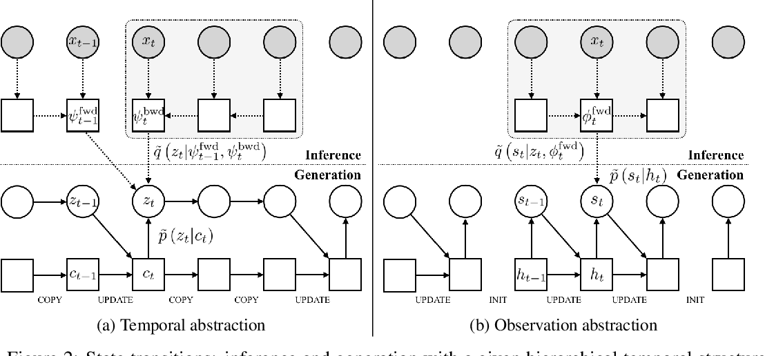 Figure 2 for Variational Temporal Abstraction
