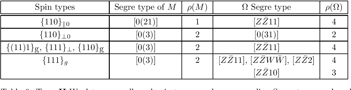 Table 6 from Refinements of the Weyl tensor classification