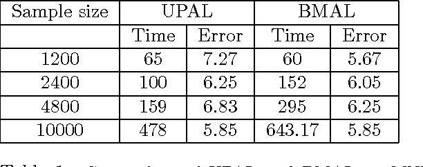 Figure 2 for UPAL: Unbiased Pool Based Active Learning