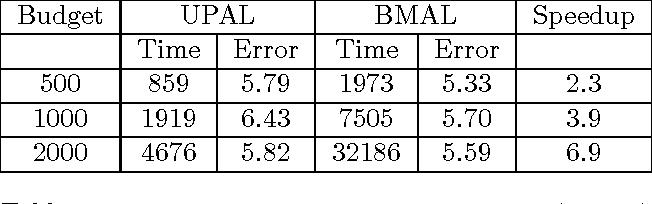 Figure 3 for UPAL: Unbiased Pool Based Active Learning