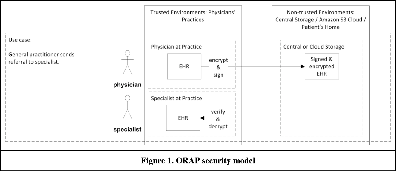 Privacy Engineering: Personal Health Records in Cloud Computing ...