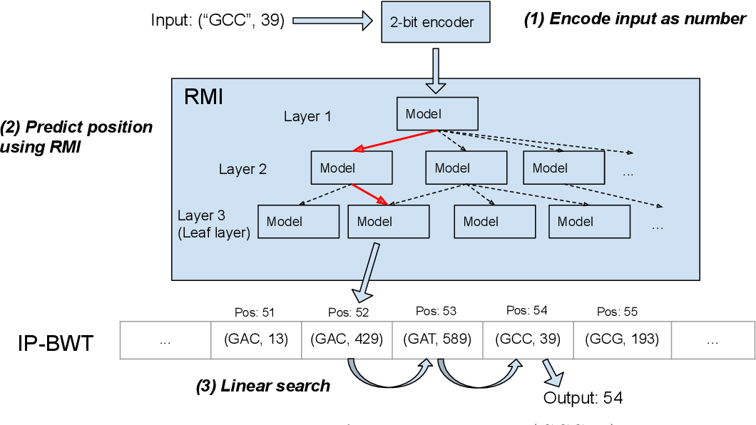 Figure 4 for LISA: Towards Learned DNA Sequence Search