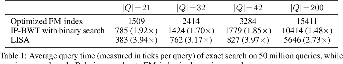 Figure 2 for LISA: Towards Learned DNA Sequence Search