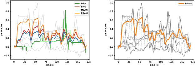 Figure 3 for MuSe-Toolbox: The Multimodal Sentiment Analysis Continuous Annotation Fusion and Discrete Class Transformation Toolbox
