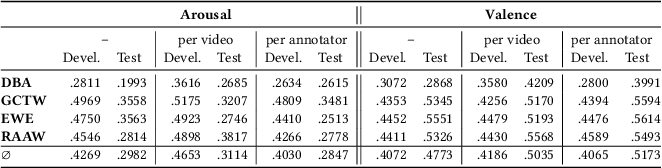 Figure 4 for MuSe-Toolbox: The Multimodal Sentiment Analysis Continuous Annotation Fusion and Discrete Class Transformation Toolbox