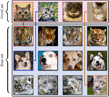 Figure 1 for Low-shot Learning via Covariance-Preserving Adversarial Augmentation Networks