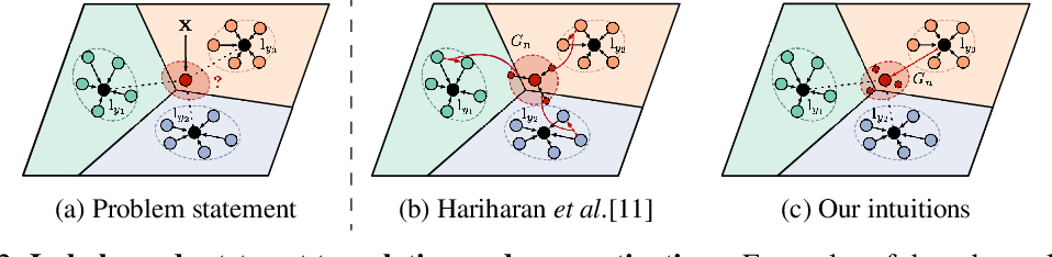 Figure 3 for Low-shot Learning via Covariance-Preserving Adversarial Augmentation Networks