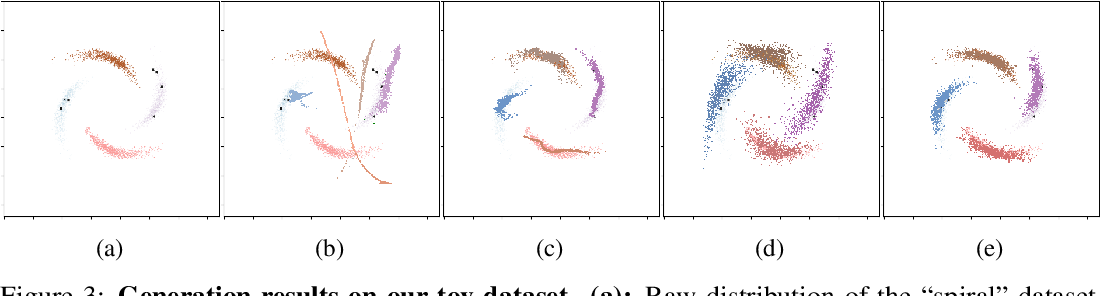 Figure 4 for Low-shot Learning via Covariance-Preserving Adversarial Augmentation Networks