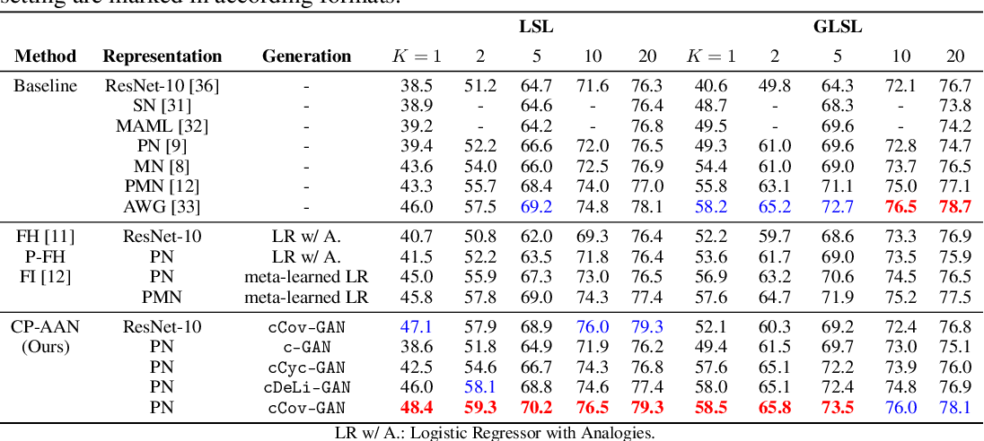 Figure 2 for Low-shot Learning via Covariance-Preserving Adversarial Augmentation Networks