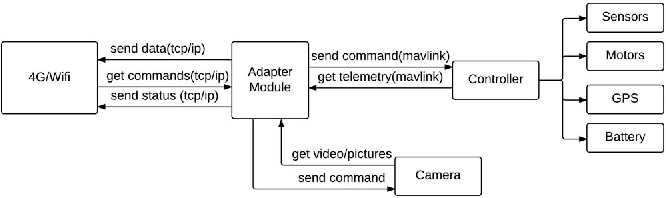Figure 1 from UAV as a service: Enabling on-demand access