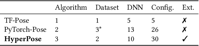 Figure 2 for Fast and Flexible Human Pose Estimation with HyperPose