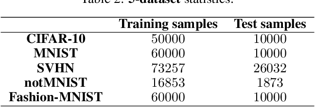 Figure 4 for TAG: Task-based Accumulated Gradients for Lifelong learning