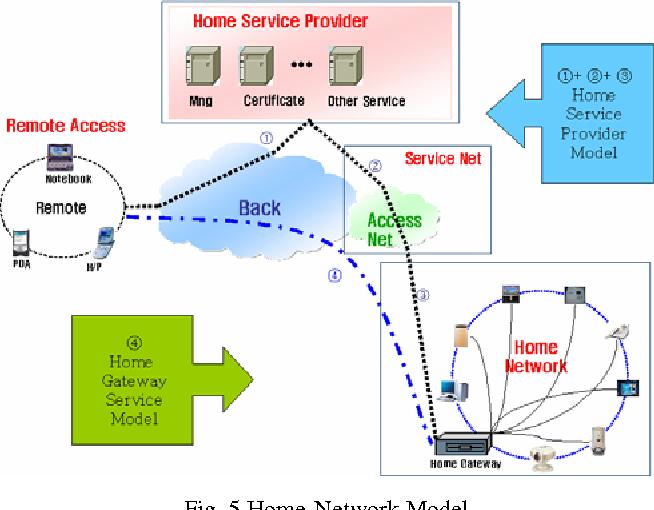 Fig. 5 Home-Network Model