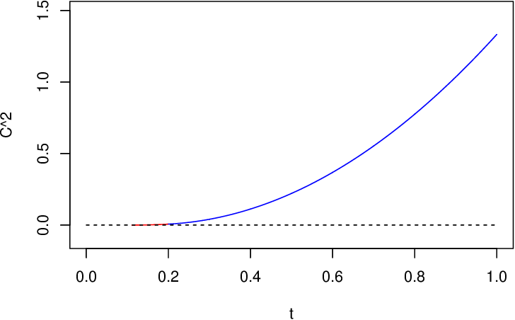 Fig. 1 Color line for the lower bound of ρ for 1 9 < t ≤ 1 from (17), dashed line for the lower bound from Theorem 2 in [23].