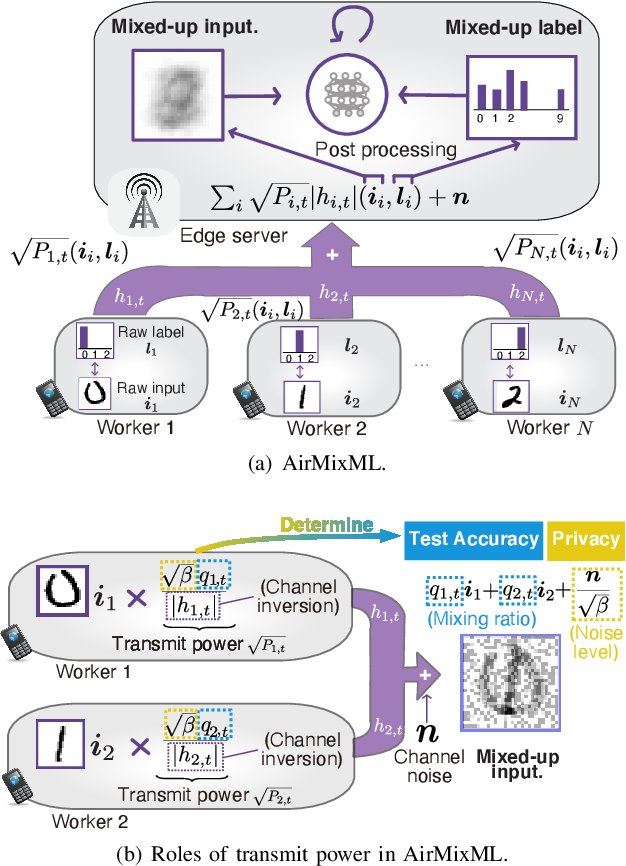Figure 1 for AirMixML: Over-the-Air Data Mixup for Inherently Privacy-Preserving Edge Machine Learning