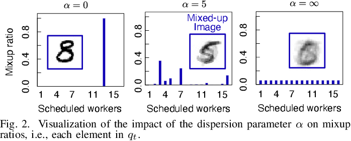 Figure 2 for AirMixML: Over-the-Air Data Mixup for Inherently Privacy-Preserving Edge Machine Learning