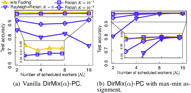 Figure 4 for AirMixML: Over-the-Air Data Mixup for Inherently Privacy-Preserving Edge Machine Learning