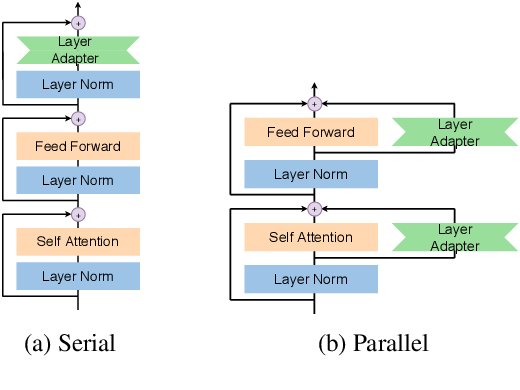 Figure 3 for Serial or Parallel? Plug-able Adapter for multilingual machine translation