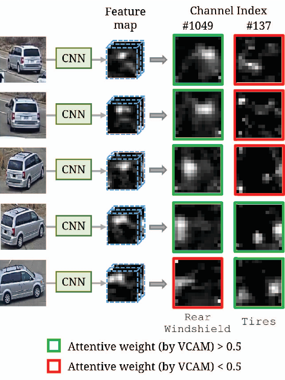 Figure 1 for Viewpoint-Aware Channel-Wise Attentive Network for Vehicle Re-Identification