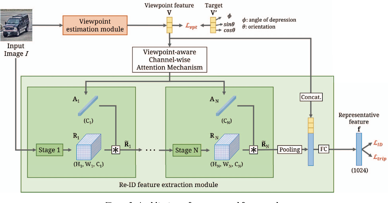 Figure 3 for Viewpoint-Aware Channel-Wise Attentive Network for Vehicle Re-Identification