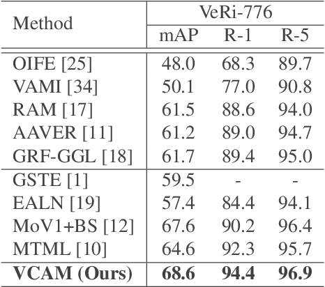 Figure 4 for Viewpoint-Aware Channel-Wise Attentive Network for Vehicle Re-Identification