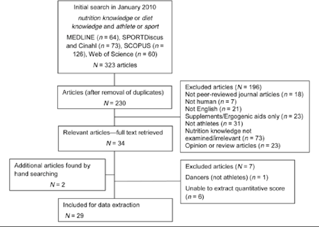 Figure 1 from Nutrition knowledge in athletes: a systematic review