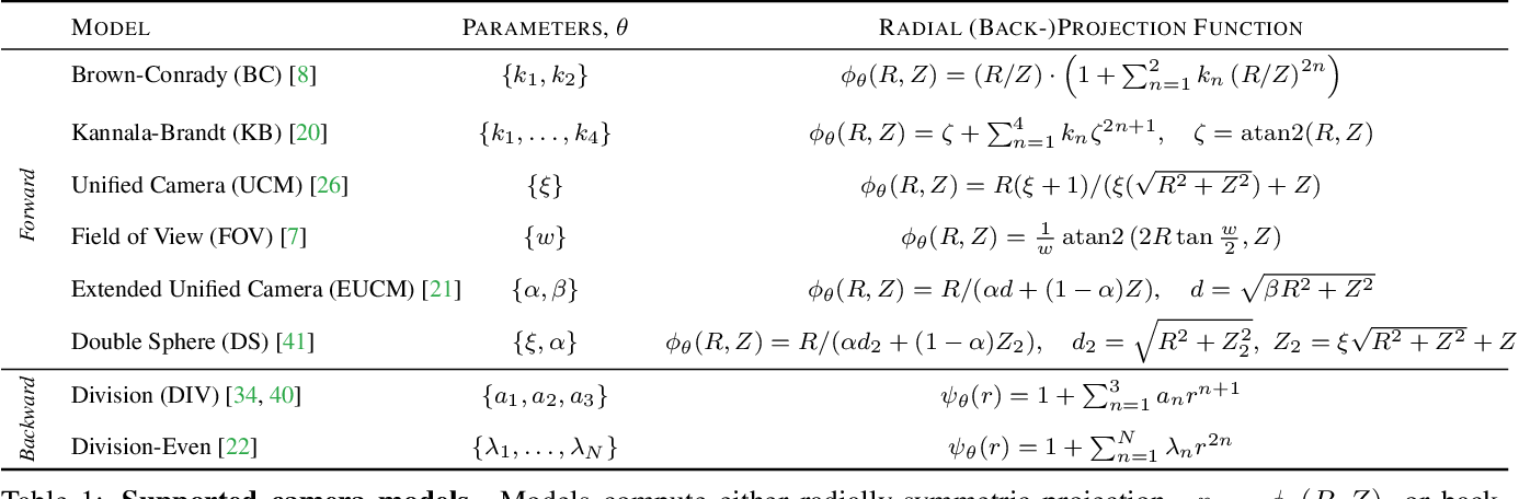 Figure 2 for BabelCalib: A Universal Approach to Calibrating Central Cameras