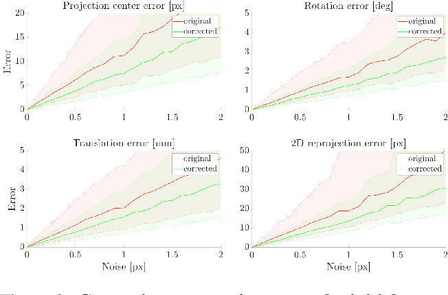 Figure 3 for BabelCalib: A Universal Approach to Calibrating Central Cameras