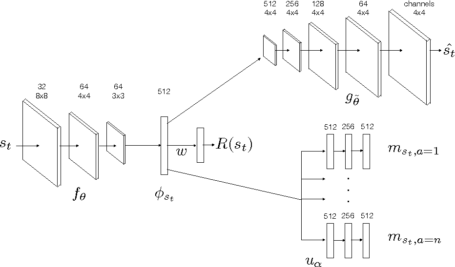 Figure 1 for Deep Successor Reinforcement Learning