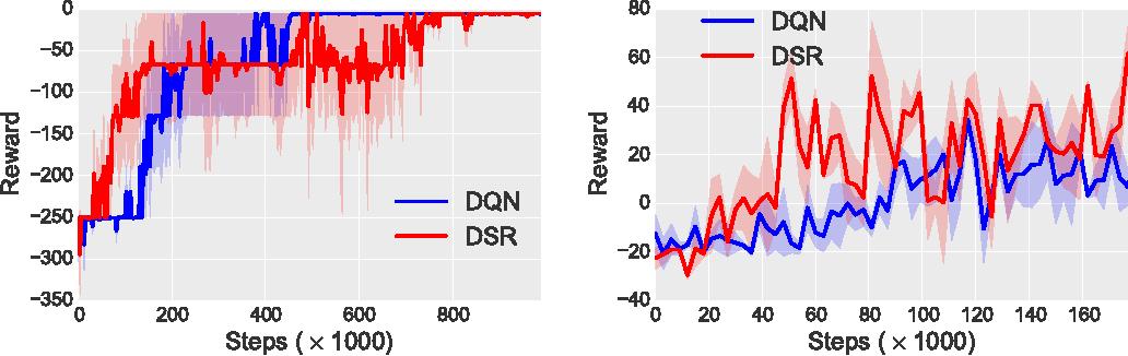 Figure 3 for Deep Successor Reinforcement Learning