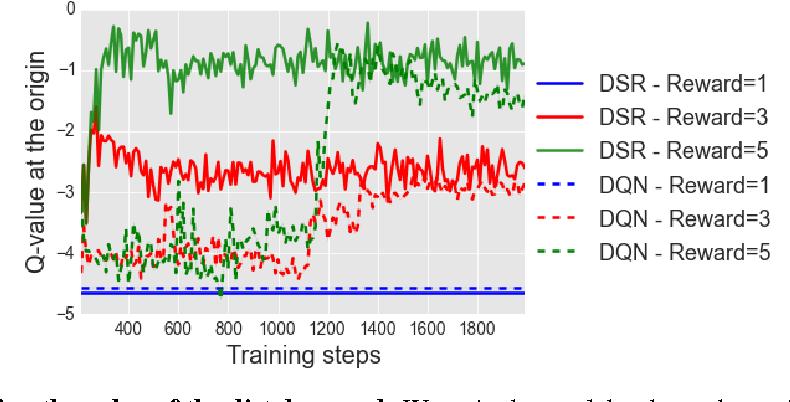 Figure 4 for Deep Successor Reinforcement Learning