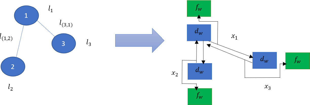 Figure 1 for Computing Steiner Trees using Graph Neural Networks