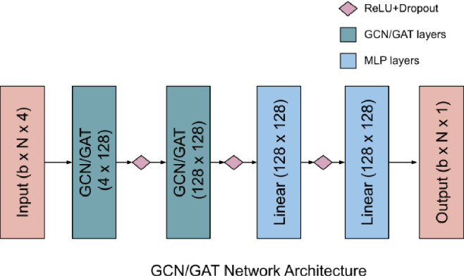 Figure 3 for Computing Steiner Trees using Graph Neural Networks