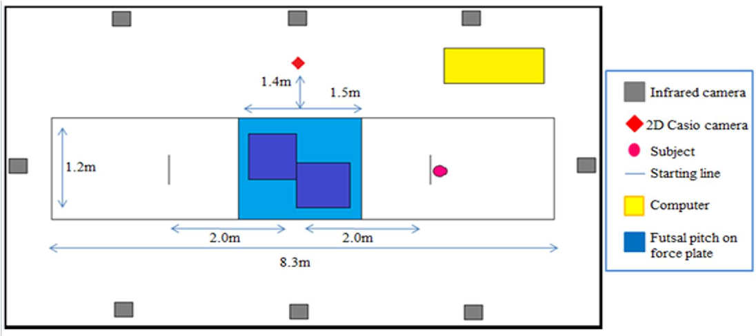 33fde04f1a Measurement of Interaction between Futsal Footwear and Futsal Pitch Surface  under Different Outsole Condition † - Semantic Scholar